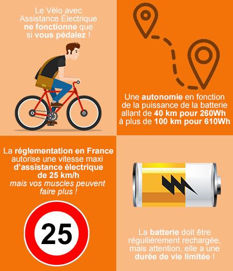 infographie velo electrique
